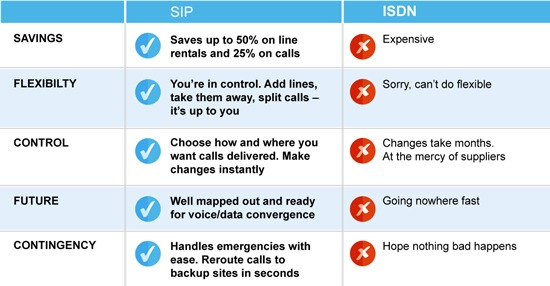 SIP Trunks versus ISDN comparison table - Columbus UK