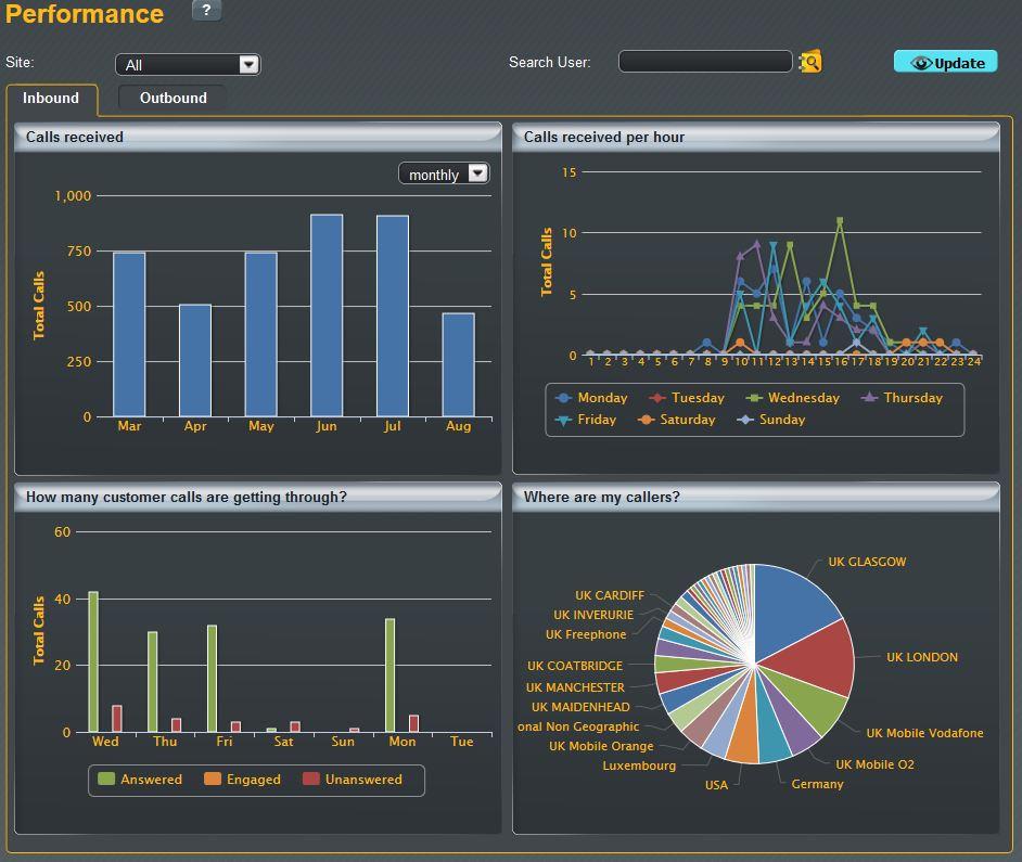 Horizon Hosted Business Phone System Web Portal Performance Statistics